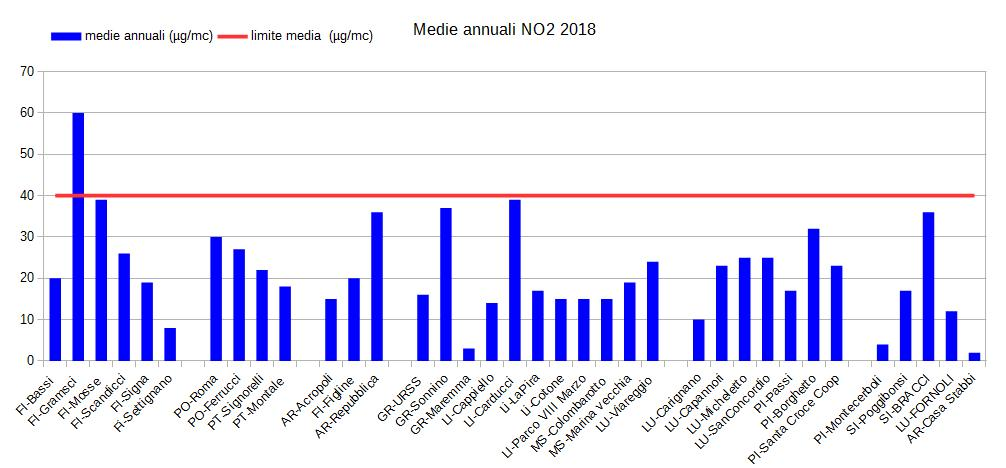 medie annuali 2018 NO2