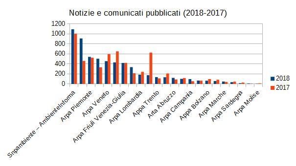 notizie e comunicati snpa 2018-2017