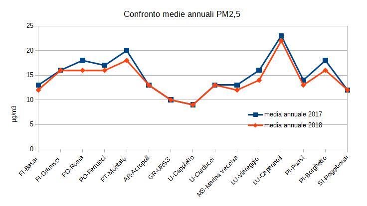 confronto 2018-2017 medie annuali pm 2,5