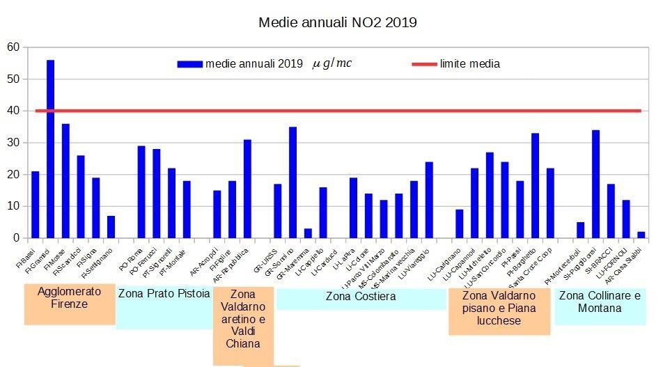 medie annuali NO2 in Toscana nel 2019