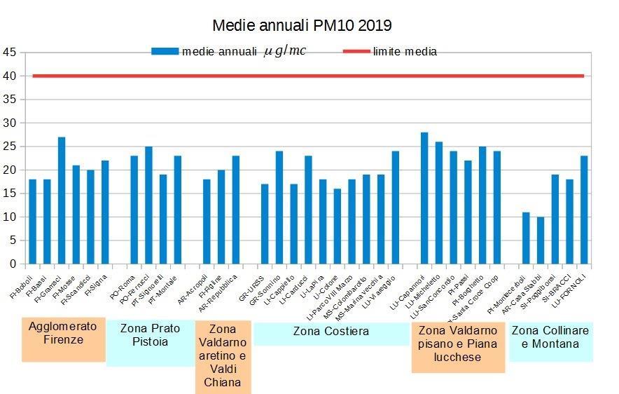 medie annuali pm10 in Toscana nel 2019