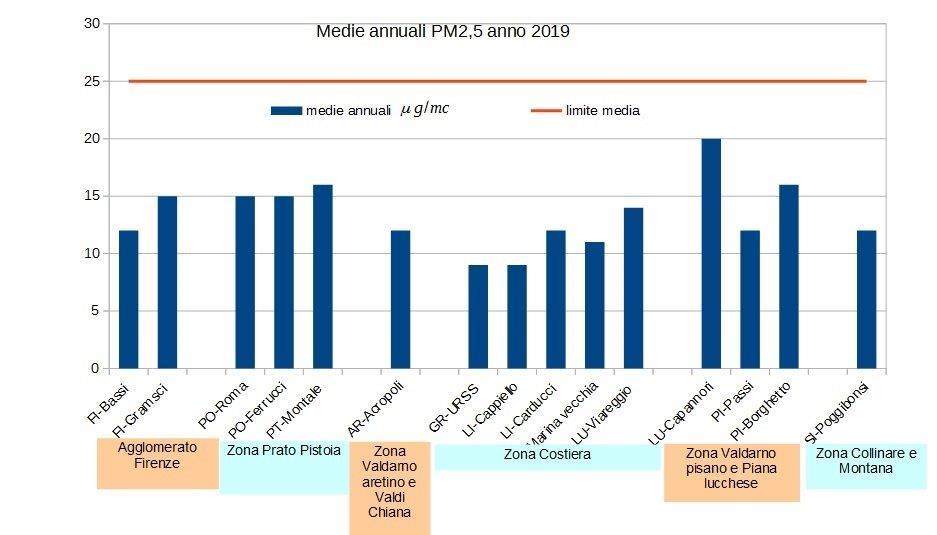 medie annuali pm2,5 in Toscana nel 2019