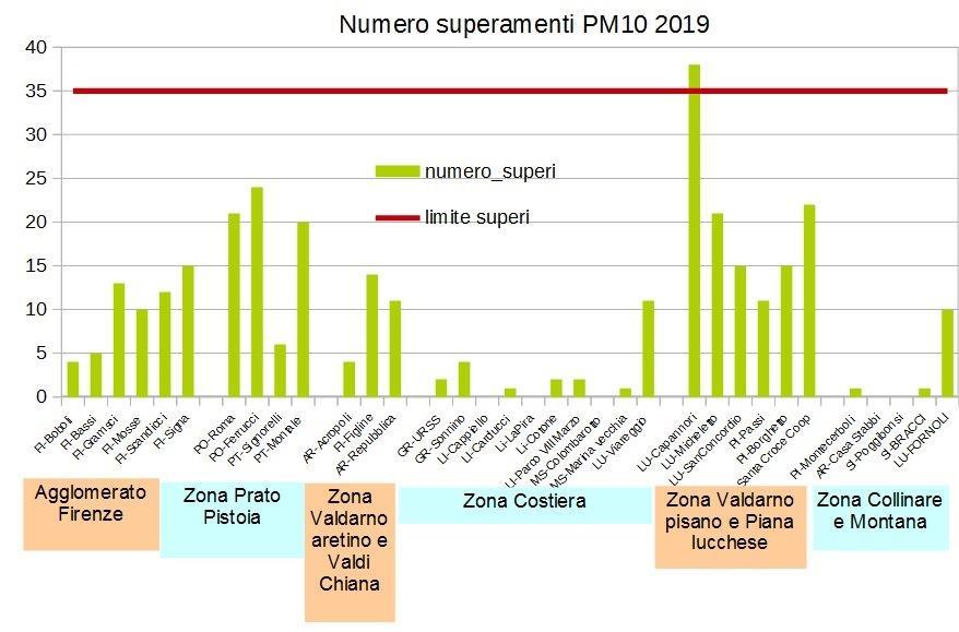 superamenti limite giornaliero pm10 in Toscana nel 2019