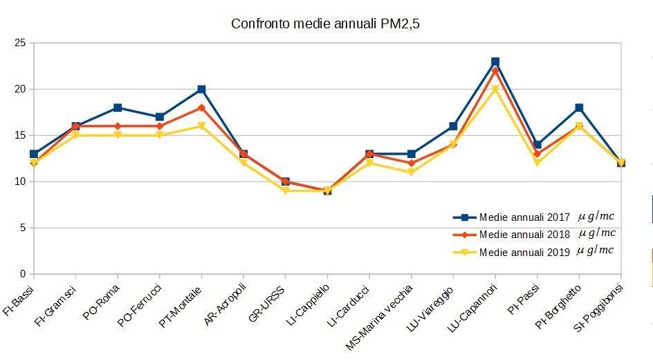 confronto medie annuali pm2,5 in Toscana 2017-2019