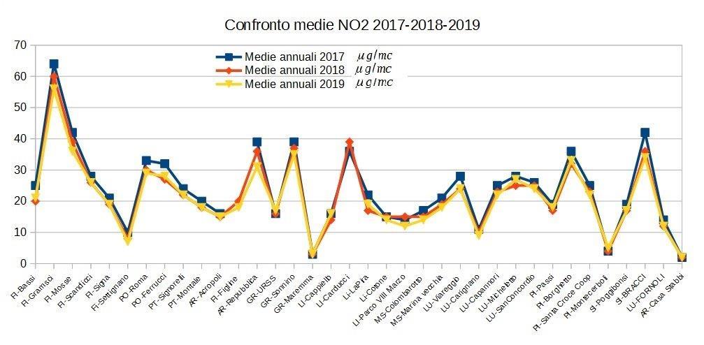 confronto medie NO2 in Toscana 2017-2019
