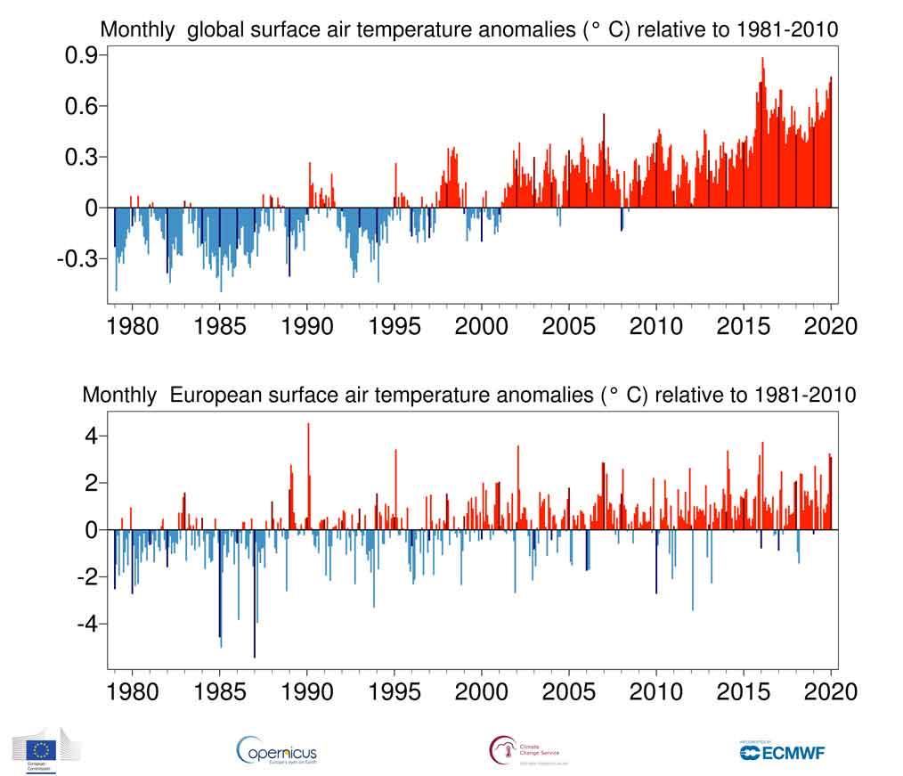 andamento temperature dal 1980 ad oggi