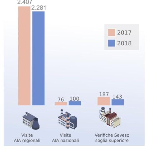 Controlli SNPA presso stabilimenti AIA e Seveso. Anni 2017-2018