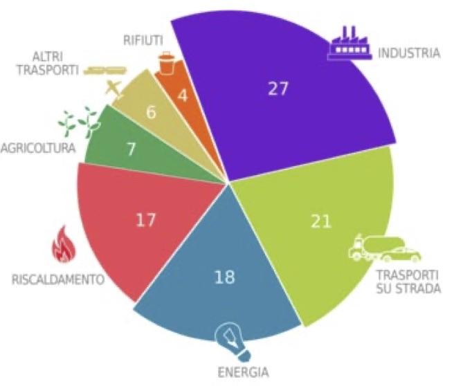 Gas serra: distribuzione delle emissioni per settore. Anno 2017