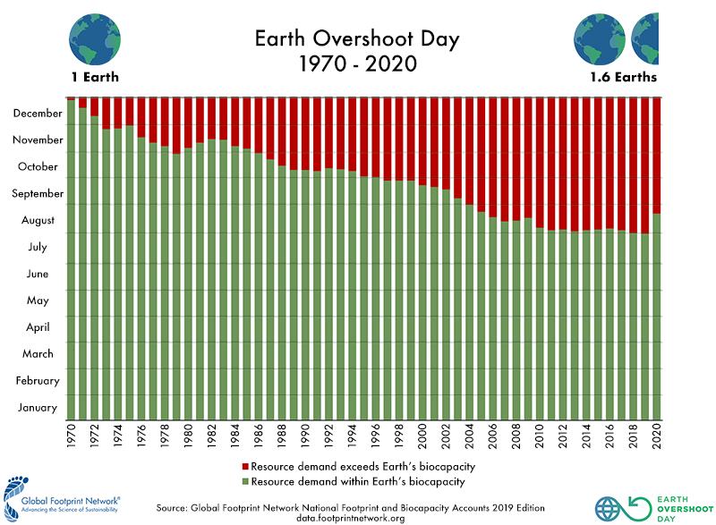 Earth Overshoot Day 1970-2020