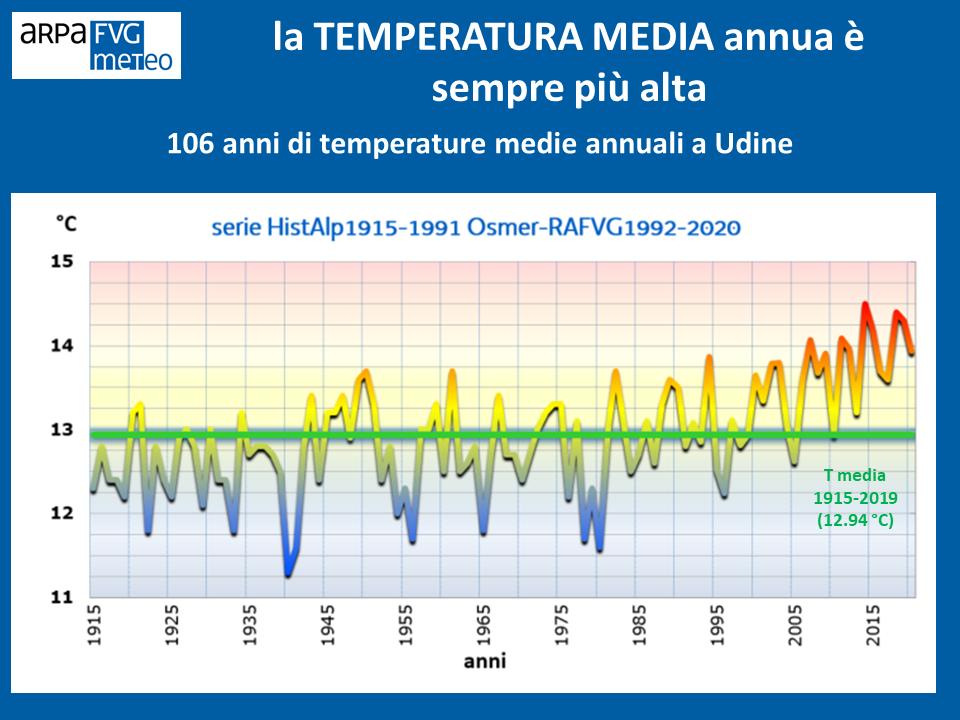 106 anni di temperature medie annuali a Udine