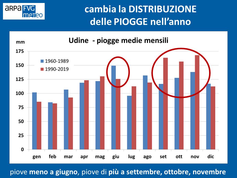 Piogge medie mensili a Udine